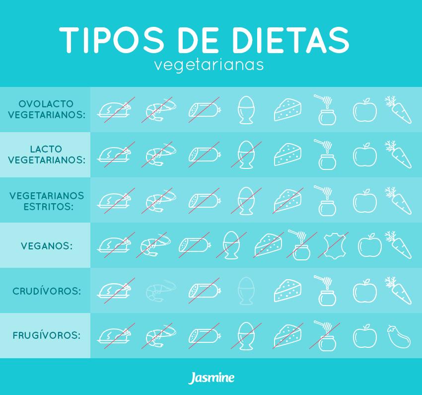 dietas_vegetarianas