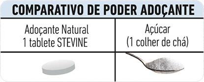 Comparativo de poder adoçante - Stevine Natural e Açúcar